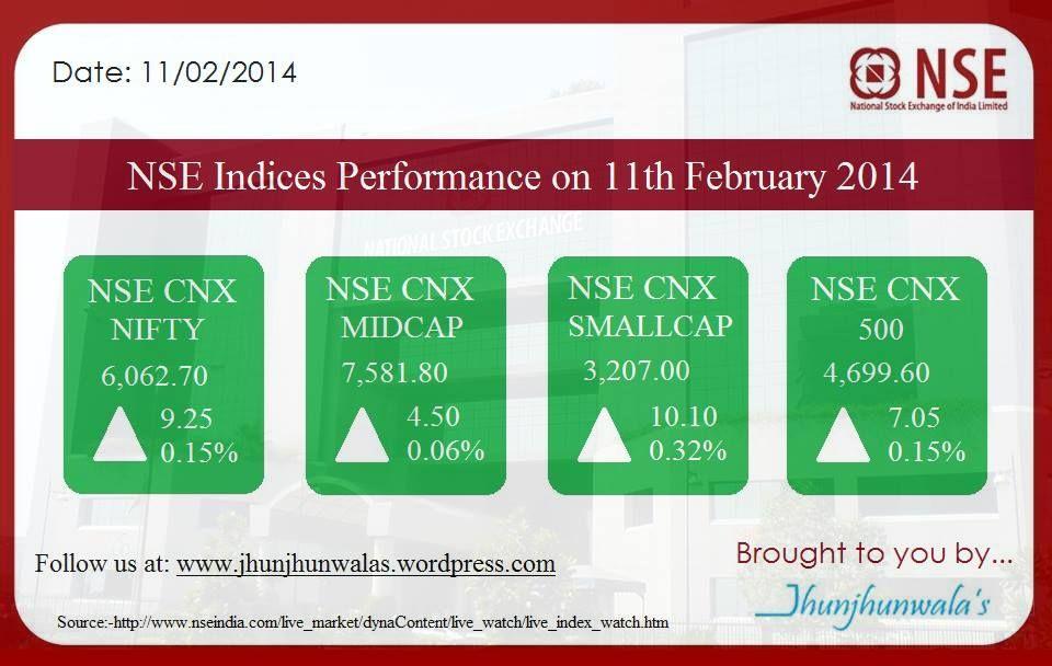 Indiastockmarket Benchmarkindices Nsenifty50companies Nsemidcap