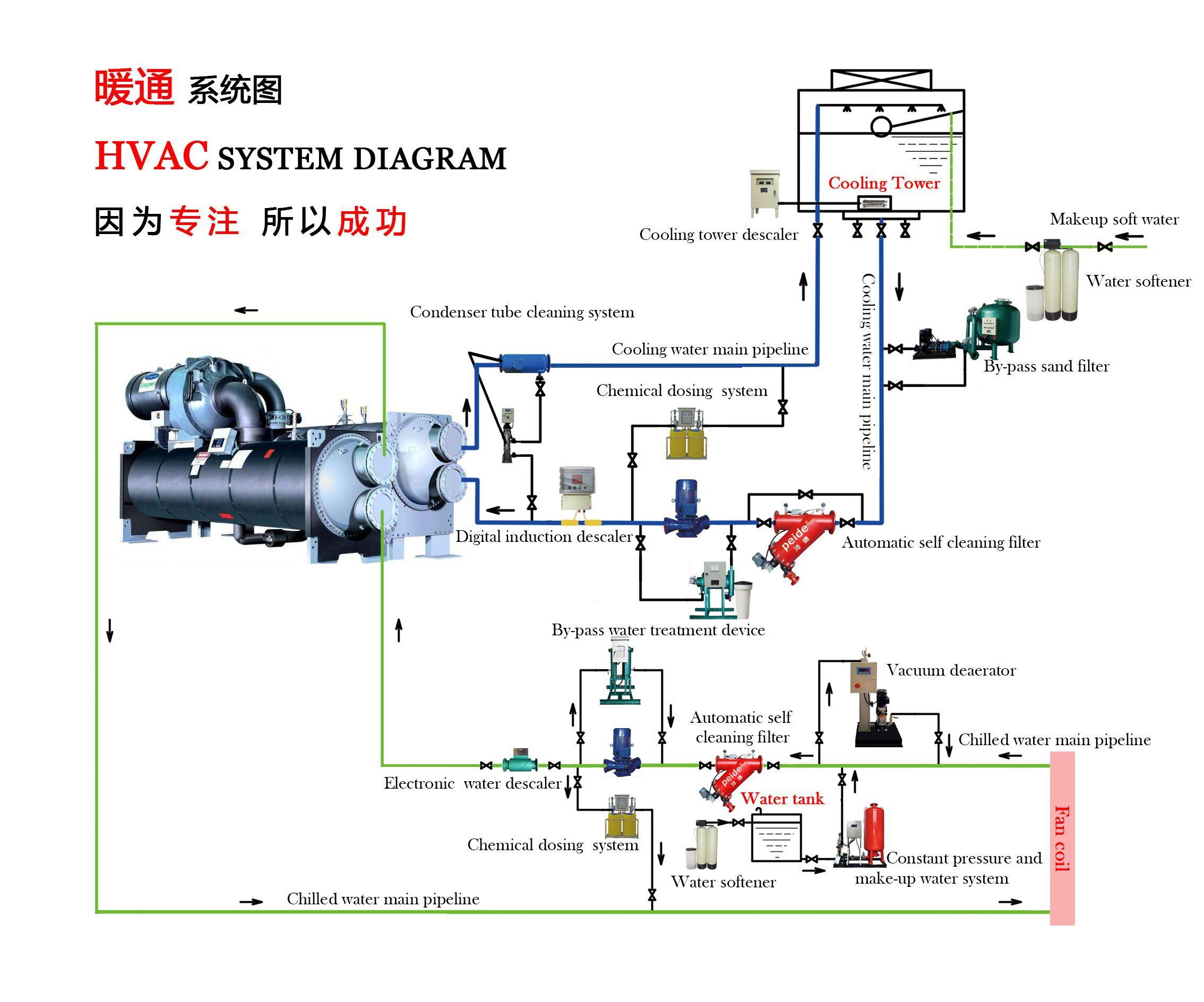 Hvac System Diagram Hvac system, Hvac, Hvac air conditioning