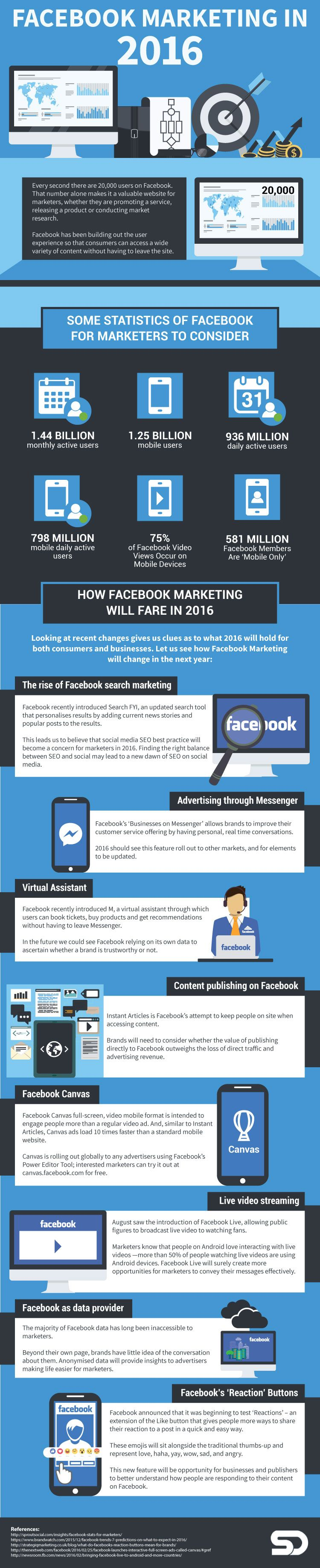 Facebook Marketing in 2016 [Infographic]