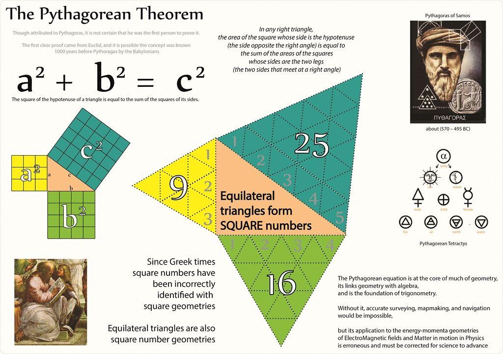 Fresh Ideas - Tetryonics 81.04 Pythagorean Theorem corrected 'Square
