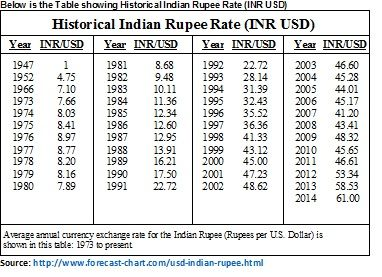 Forex rates inr to usd