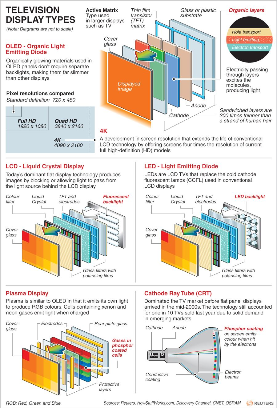 medium resolution of television display types how it works for oled lcd led plasma and crt tvs via reuters april 2012