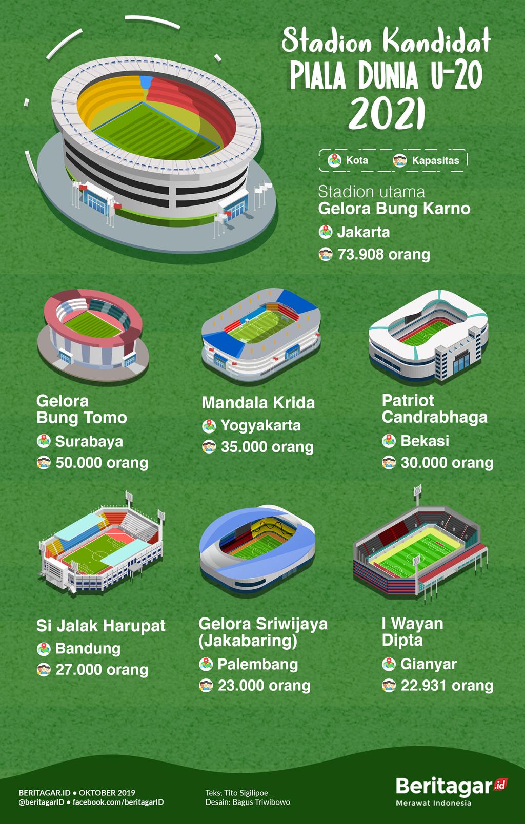 Infografik Kapasitas Stadion Kandidat Piala Dunia U 20 Dunia Piala Dunia Jalak