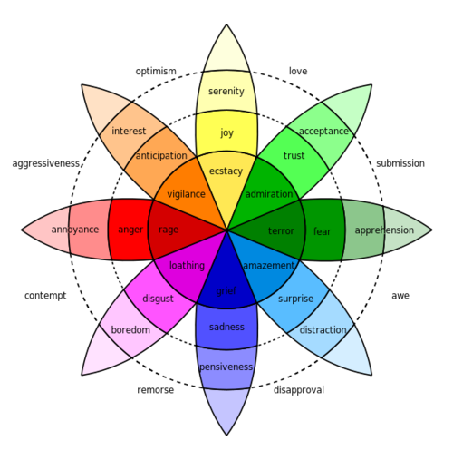 Ilovecharts Emotions Color Psychology Psychology