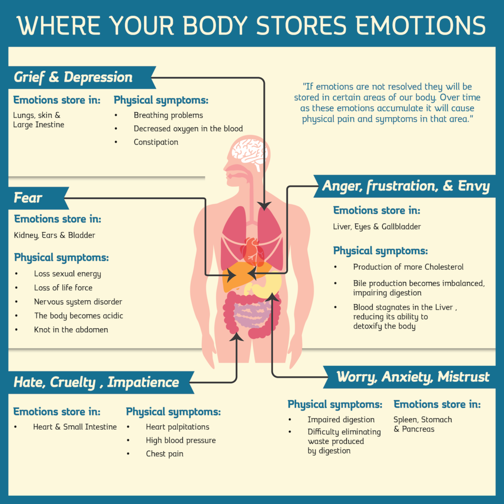 Emotions Affect Our Physical Health  Vibrationality