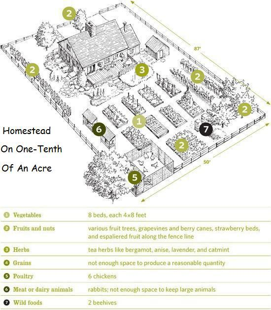 Shows Plans For Very Small Areas (one-tenth Of An Acre) To