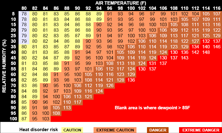 Apparent Temperature Information From Colorado State University