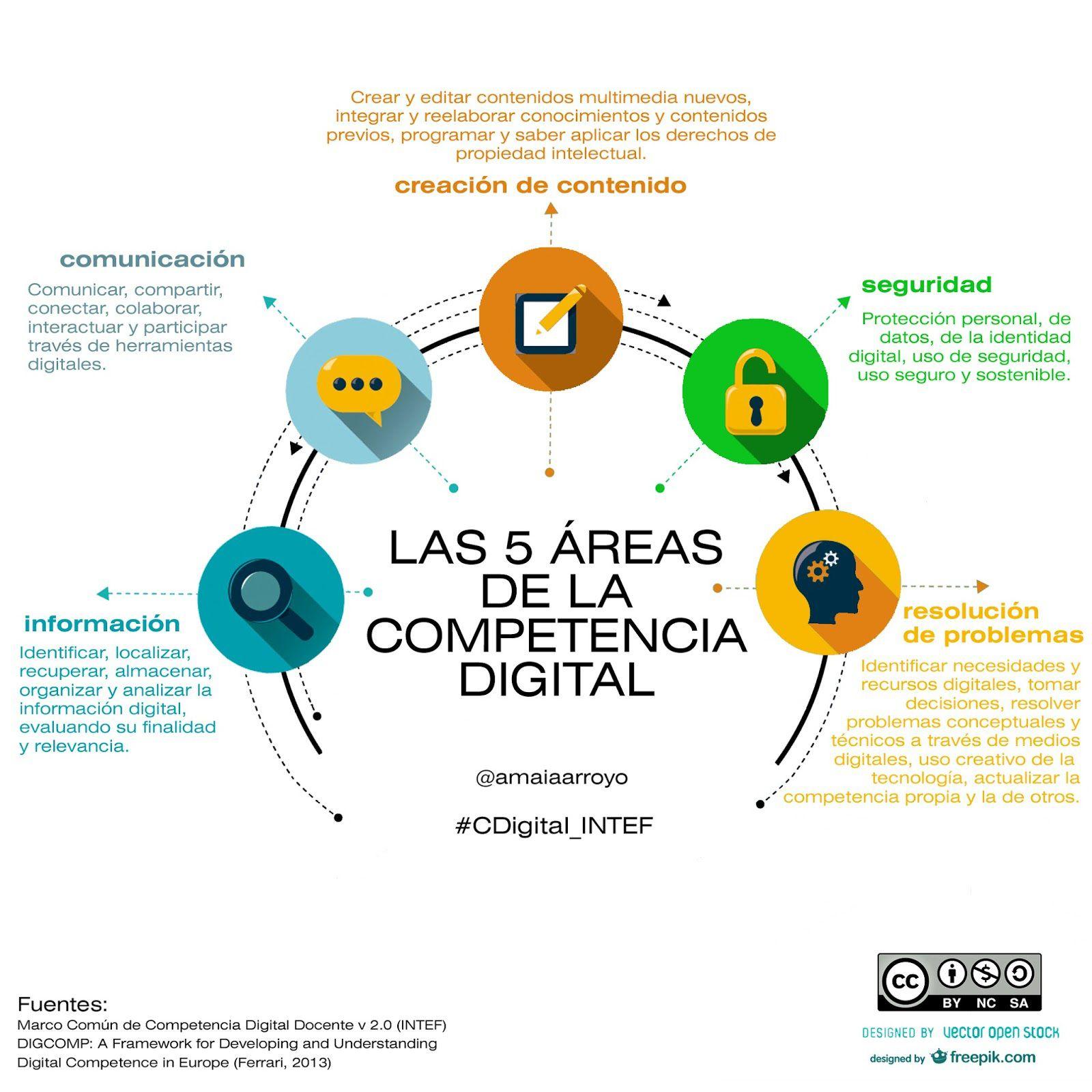 Competencia Digital Docente Reflexiones Pedagogía Para El éxito Competencias Digitales Educacion Virtual Alfabetización Digital