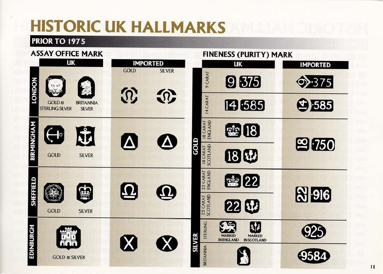 JEWELRY HALLMARKS GOLD AND SILVER