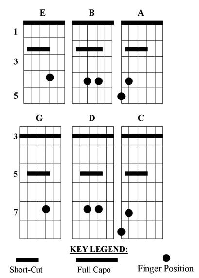 Cut Capo Guitar Chords  Transpo Capo  Patented Cut Capo  Short