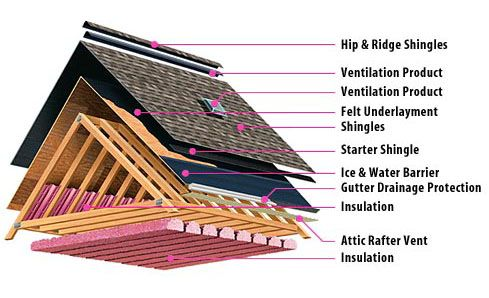roof anatomy diagram roofing exterior home insulation, roofroof anatomy diagram