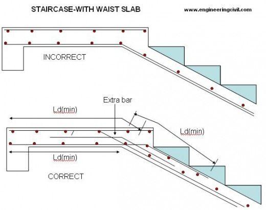 Staircase Reinforcement Waist Slab Concrete Staircase Stairway