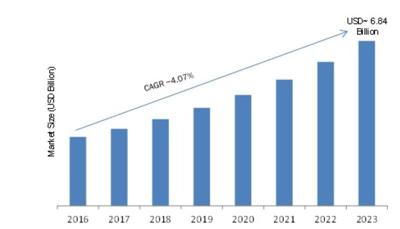Ethernet Switch Market 2019 Global Size Industry Trends