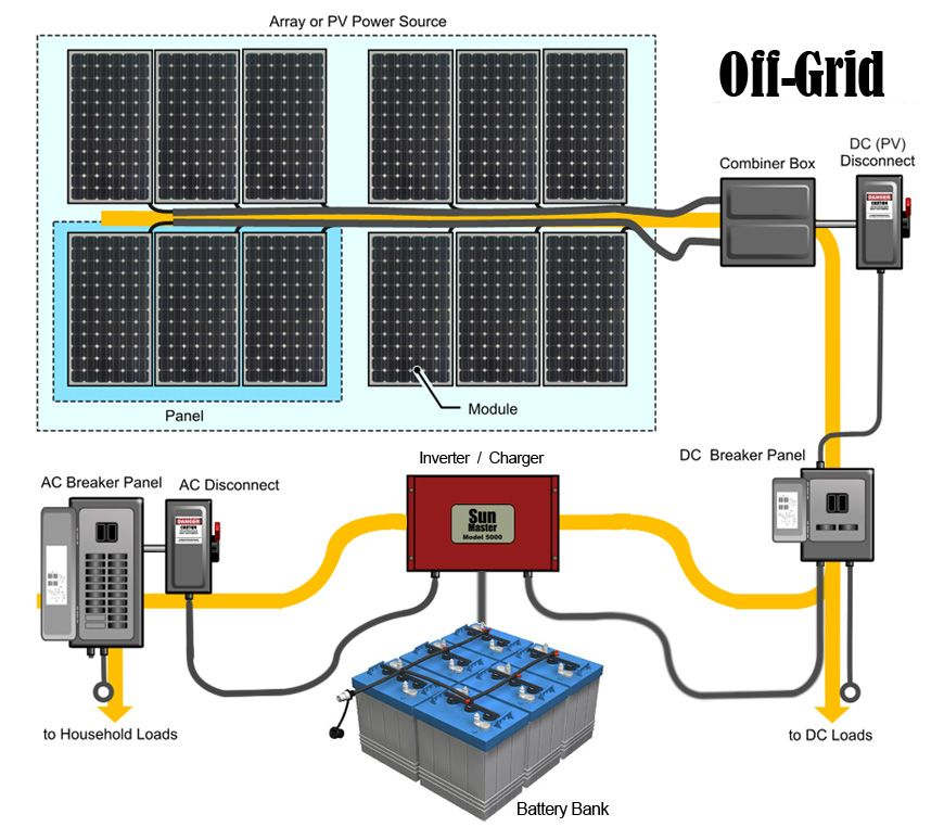 Battery Based Off Grid Solar Panel Systems Appalachian Energy Solutions Best Solar Panels Off Grid Solar Panels Solar Panel System