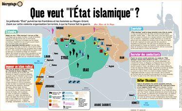 """""""Que veut l'État islamique ?"""", un décryptage sur cette organisation terroriste à qui la France fait la guerre, par le magazine Phosphore (janvier 2015) A télécharger sur http://www.bayard-jeunesse.com/Actualites/Donner-aux-enfants-et-aux-adolescents-des-cles-pour-comprendre-l-actualite-de-ces-derniers-jours"""