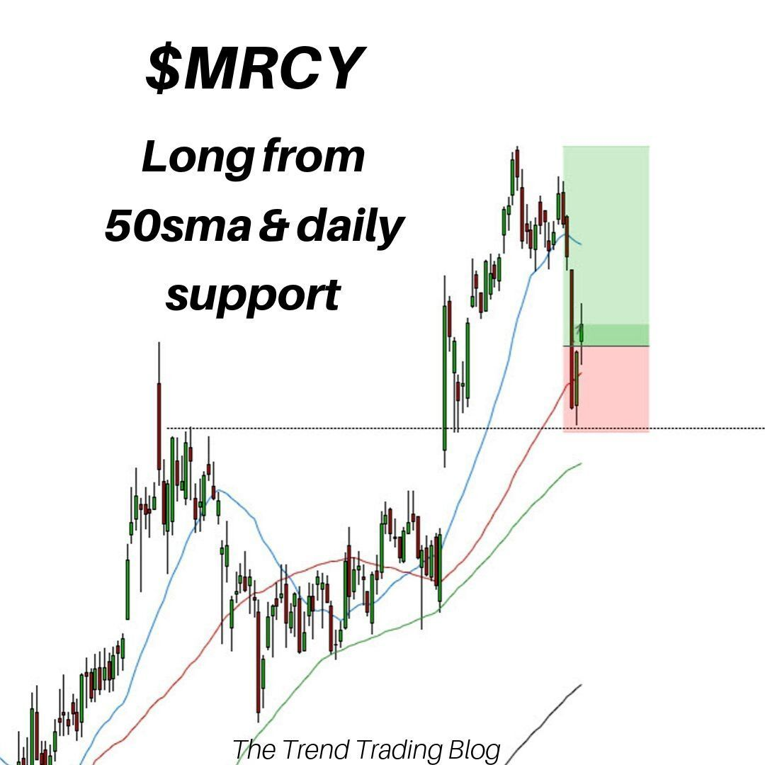 Trade Signal Update Mrcy Long Swing Trade Taken From 50 Simple