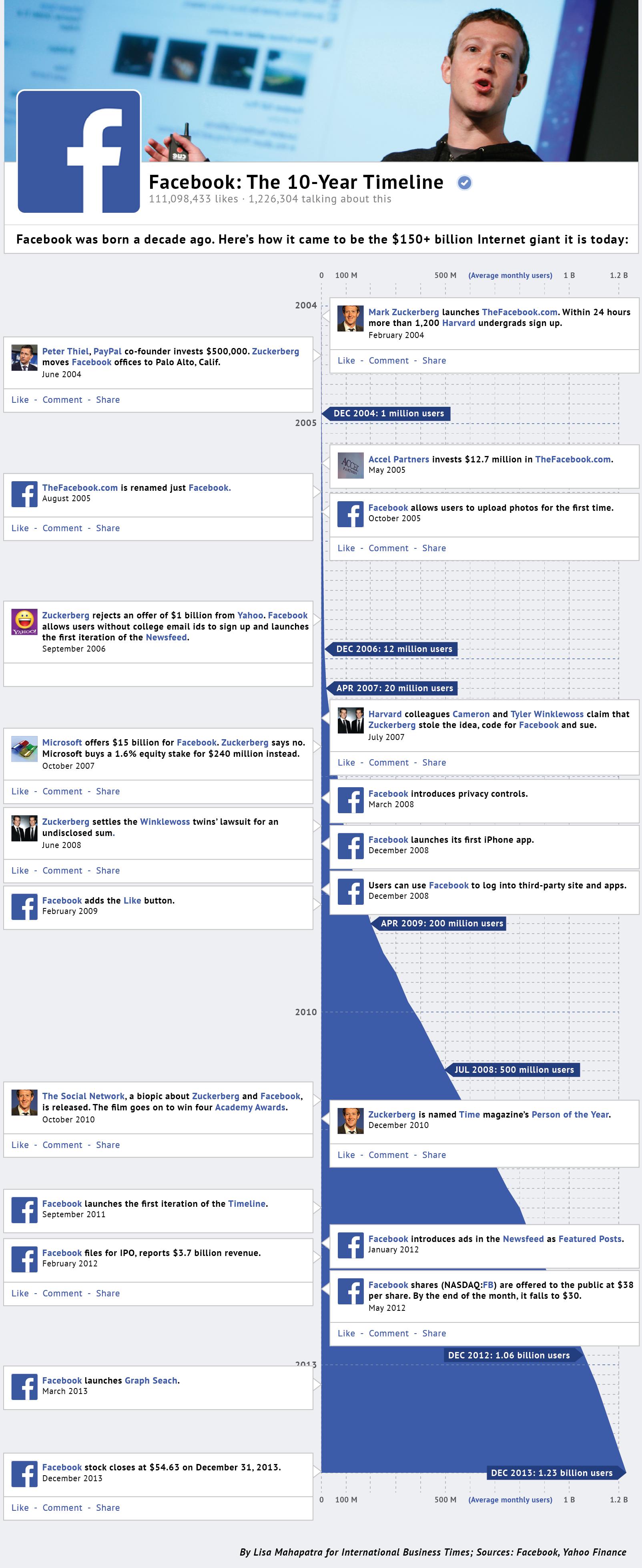 Facebook: The 10 Year Timeline   #Infographic #Facebook #SocialMedia