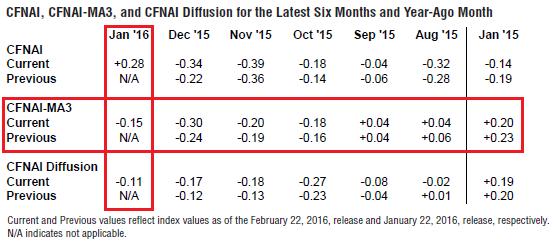 January 2016 CFNAI Super Index Improves