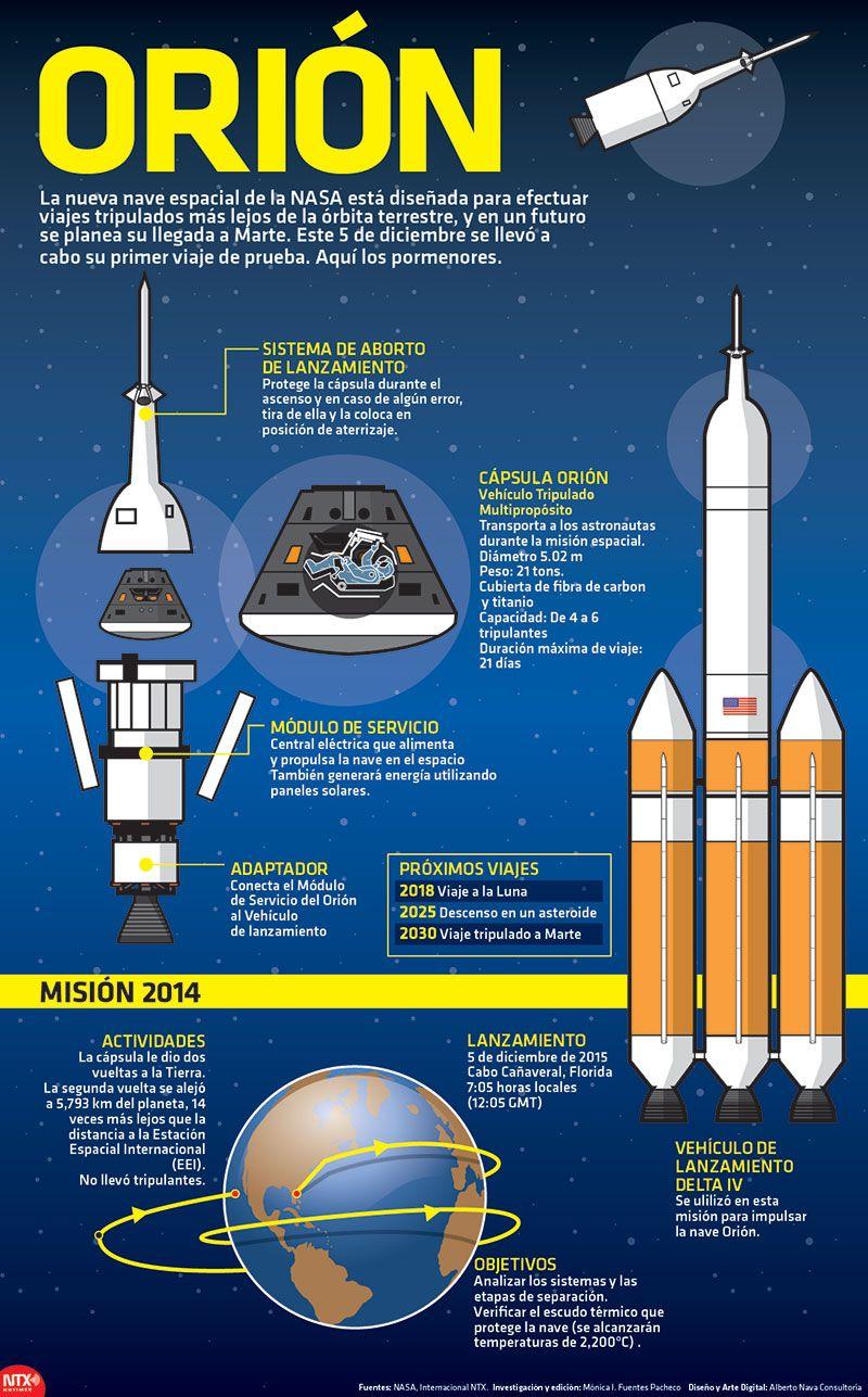 """El 5 de diciembre se llevó a cabo el primer viaje prueba de la nave espacial de la NASA """"Orión"""". #Infografía"""
