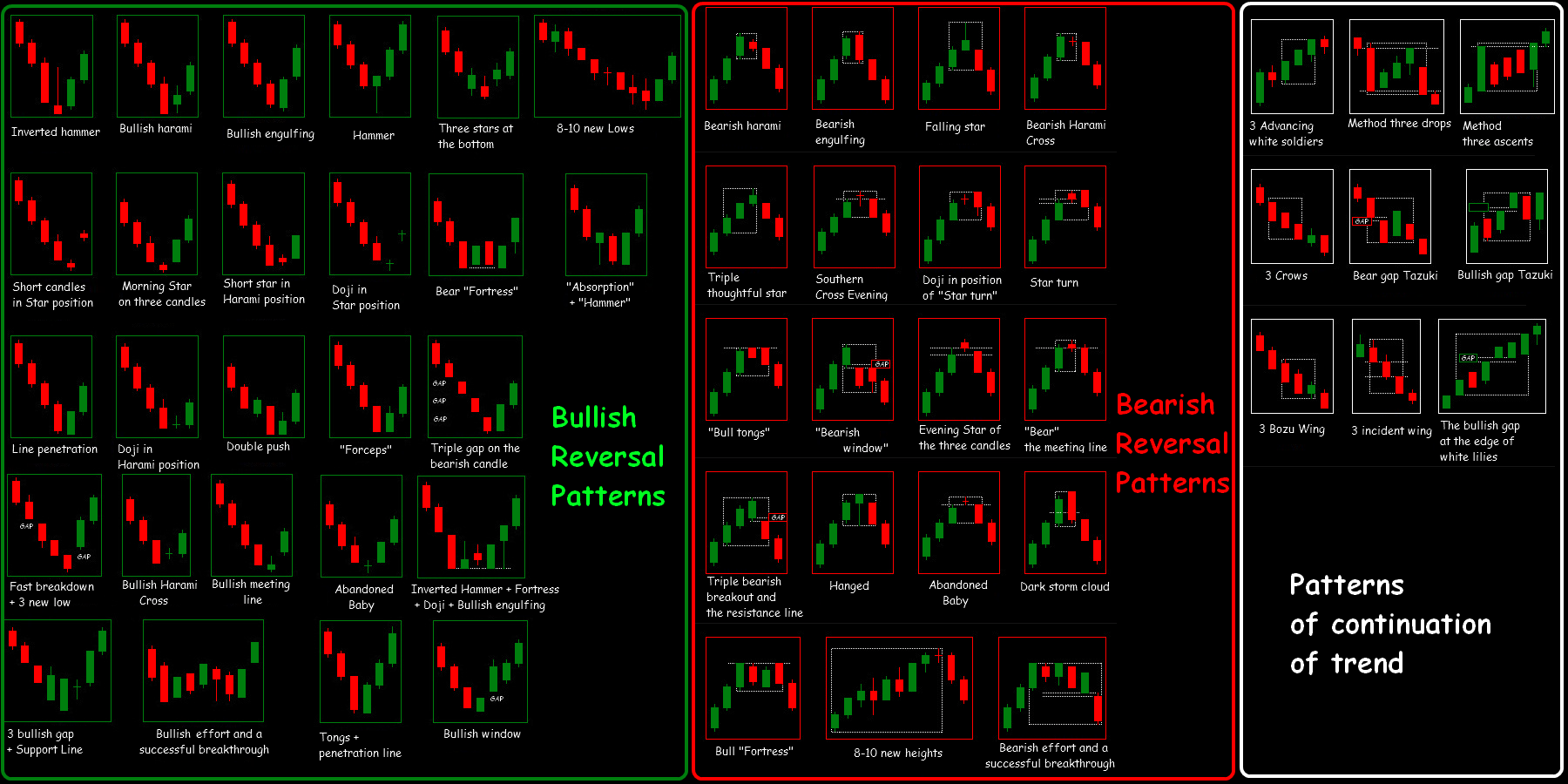 Candlestick Strategy In Forex Cheat Sheets Trading Charts Day