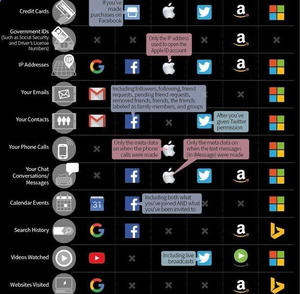 The Data Facebook, Google, Twitter, and Amazon Have On You