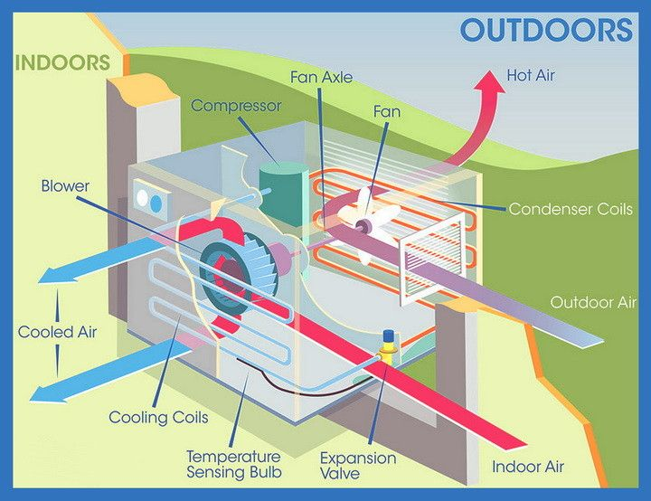 ac window unit parts diagram