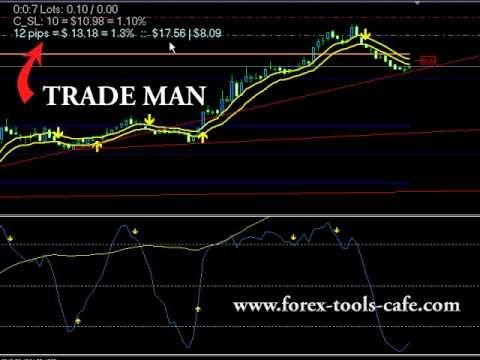 Hvordan trader man forex
