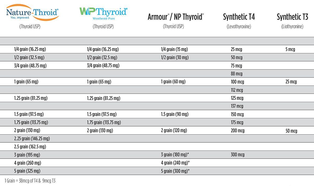 Thyroid Conversion Guide Get Real Thyroid Thyroid Levothyroxine Thyroid Medication