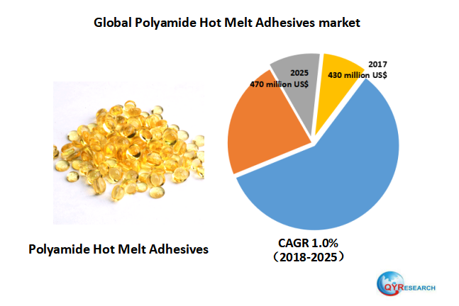 The Global Polyamide Hot Melt Adhesives Market Is Valued At 430 Million Us In 2017 And Will Reach 470 Million Us By The En Hot Melt Adhesive Marketing Global