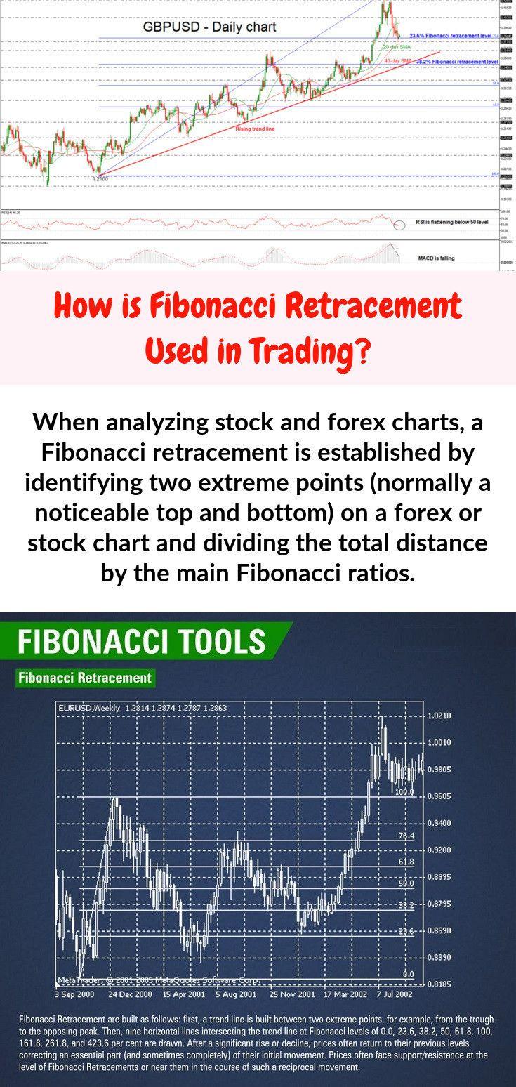 When analyzing stock and forex charts, a Fibonacci