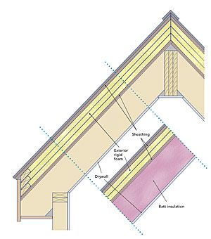 Insulating Unvented Roof Assemblies Metal Roof Insulation Roof Insulation Roof Shingle Repair