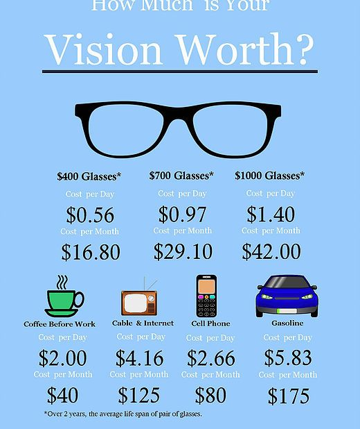 How Much Is Your Vision Worth Eye Love Optometry Exam Gles