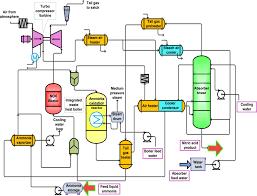 Afbeeldingsresultaat Voor Process Flow Diagram Ammonia Plant Process Flow Diagram Process Flow Diagram