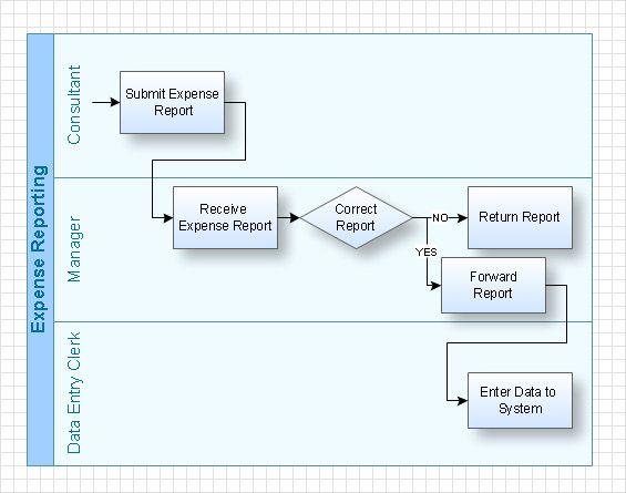 swim lane diagram - Swimlane Process Diagram