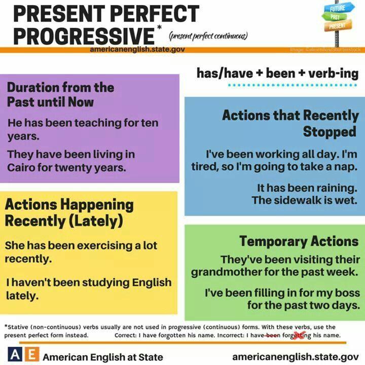 Resultado de imagen de woodward english present continuous ...