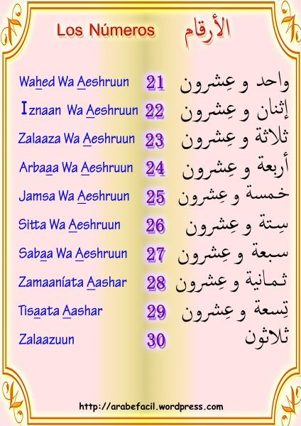 Como Se Dice En Arabe Gracias Los Numeros الأ ر ق ام Aprender Arabe Arabes Tipos De Caracter