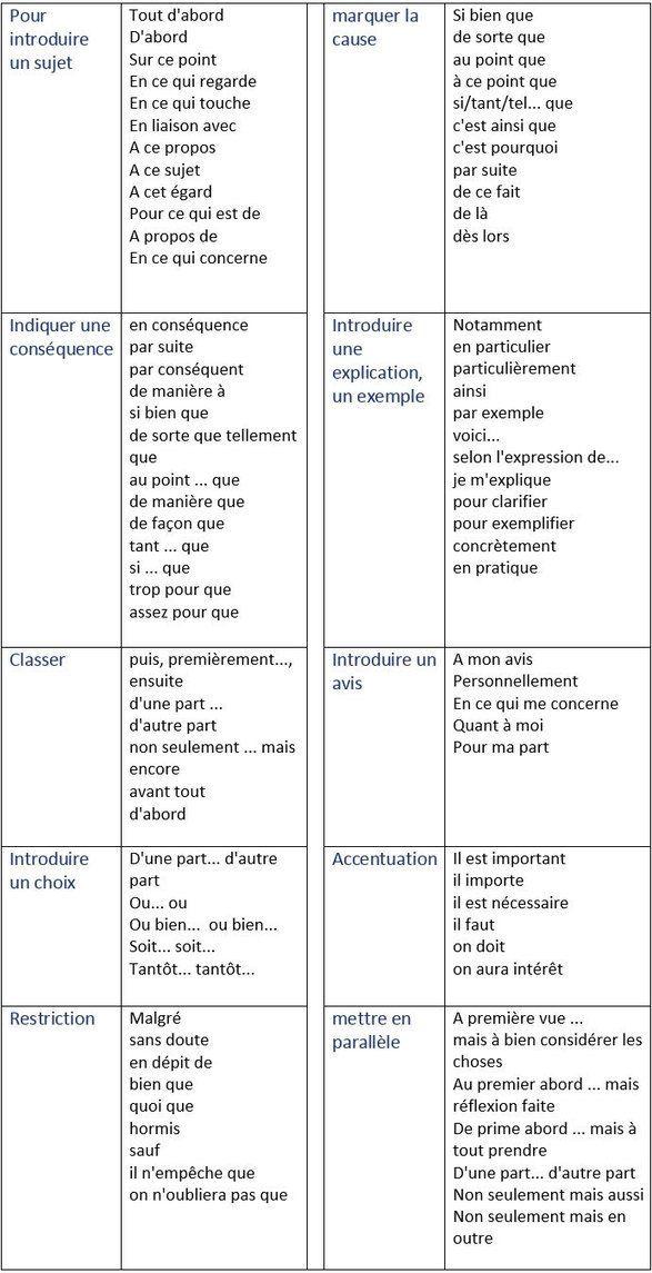 expression pour dissertation anglais