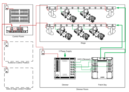 Astounding Image Result For Stage Lighting Diagram Vilagitas Lighting Wiring Digital Resources Sapredefiancerspsorg