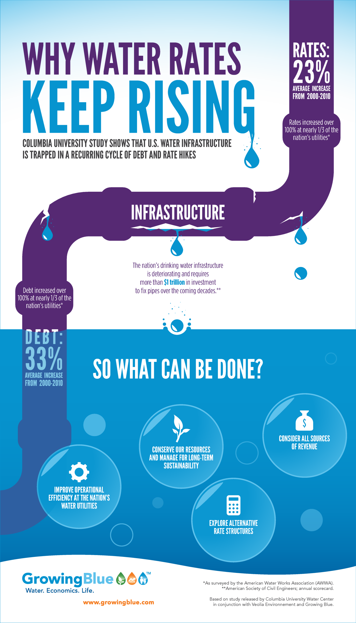 Why Water Rates Keep Rising [INFOGRAPHIC] #water #rates ...