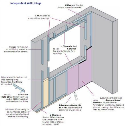 Independent Wall Lining System Reinforced Concrete And Lined With Steel Walls Fiber Cement Board Metal Tile Steel Wall