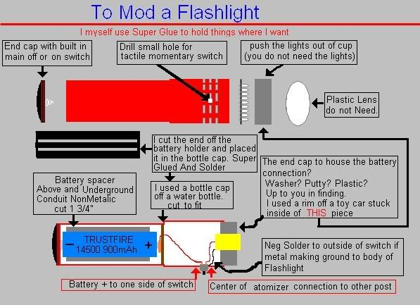 Basic wire diagram and flashlight mod diagram | Vaping