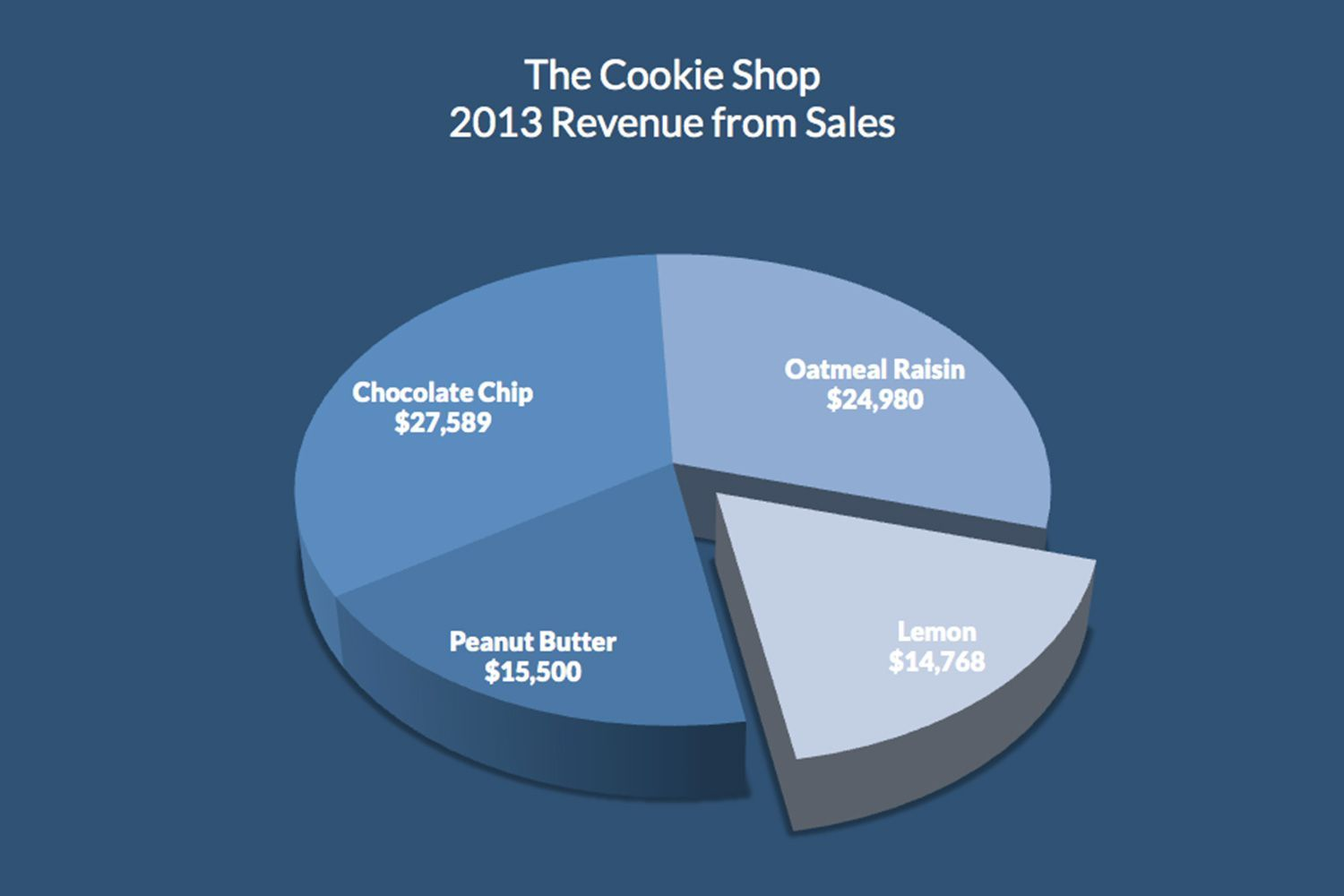 Use a pie chart in Excel to show the percentage each slice
