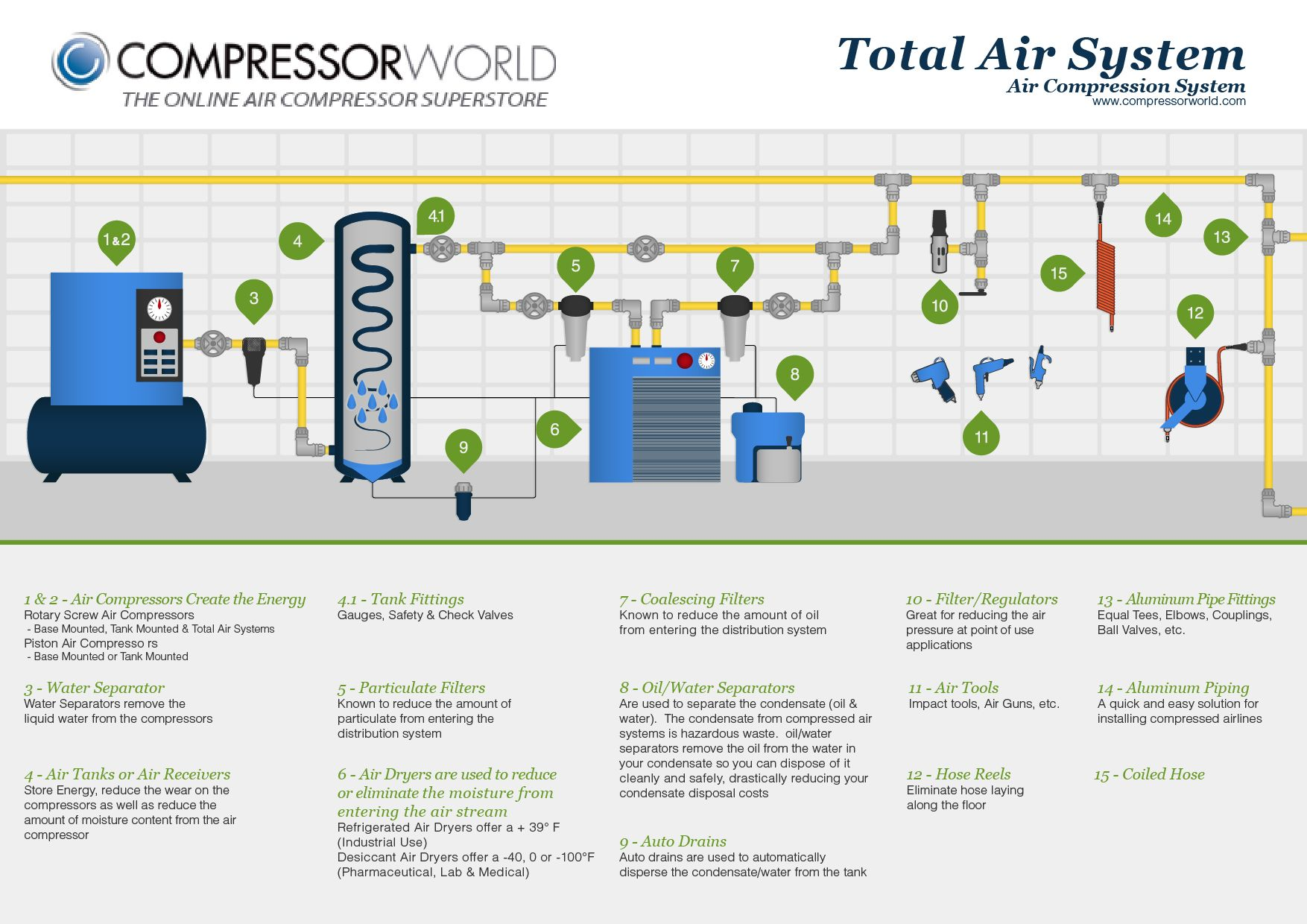 this is a complete compressed air system for any piston or rotary