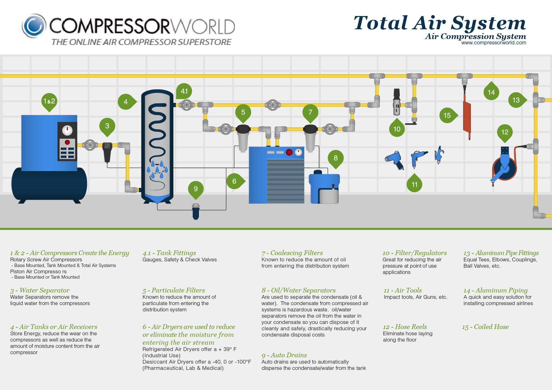 garage air compressor piping diagram   36 wiring diagram