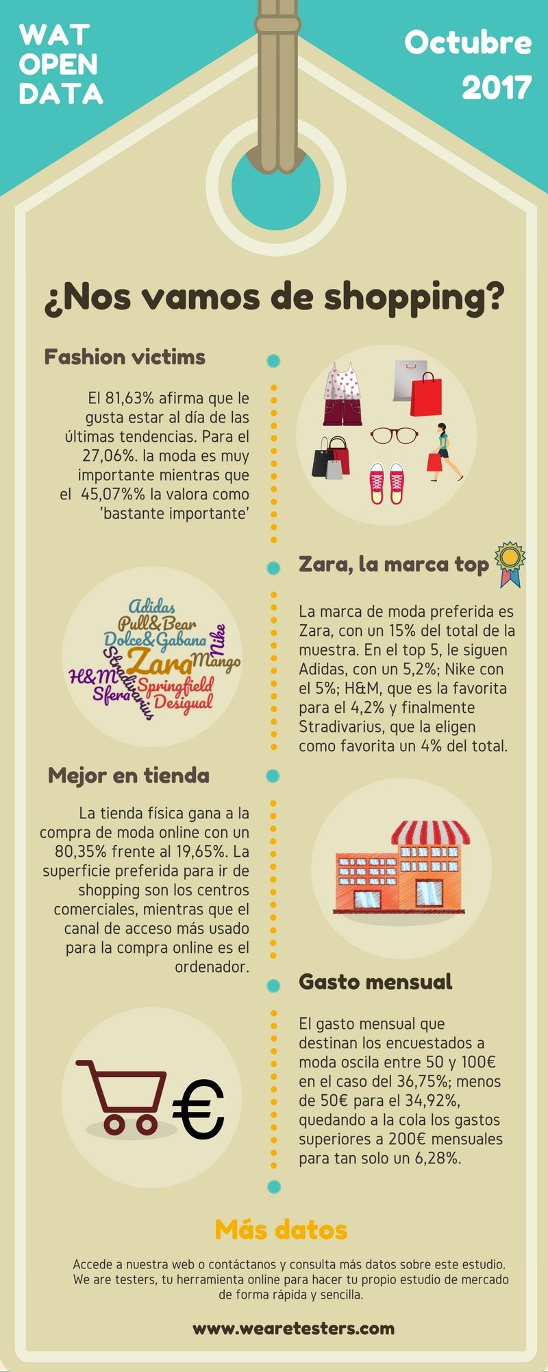 Pin By Wendy Dutler On Shopping Authentic Resources Spanish Resources Shopping Spanish