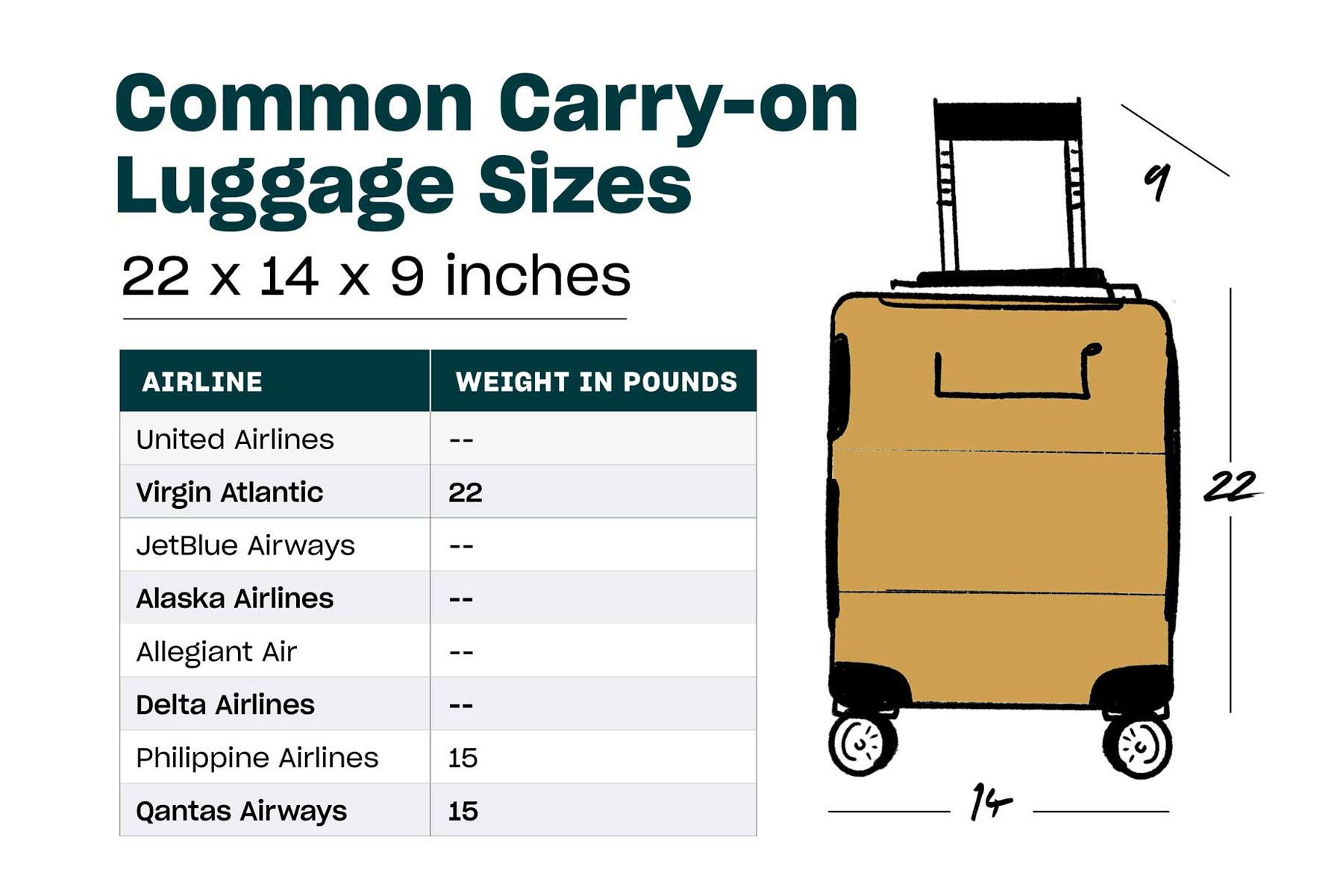 A Carry On Luggage Size Guide By Airline Luggage Sizes Packing Tips For Travel Luggage