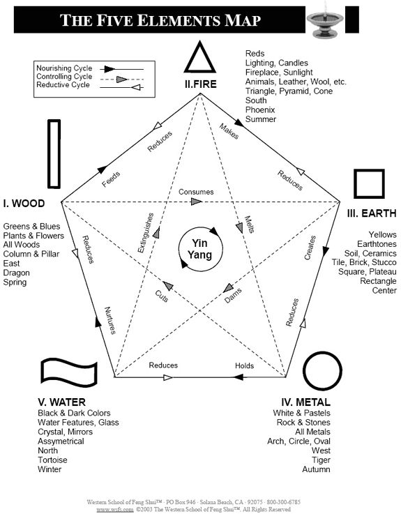 The Five Elements Map Pinned By Trinity Wellness Solutions