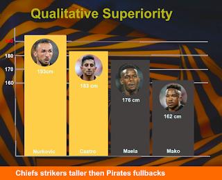 Football Blog Kaizer Chiefs Use Their Height Advantage As A Weap In 2020 Kaizer Chiefs Chief Psl League