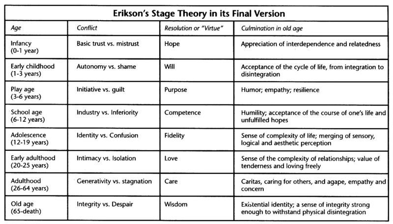 eriksons end stage of development Erikson's stages of psychosocial development erik erikson described development that occurs throughout the lifespan learn more in this chart summarising erikson's stages of psychosocial development  stage 1 2 3 age infancy (birth to 18 months) early childhood (2 to 3 years) preschool.