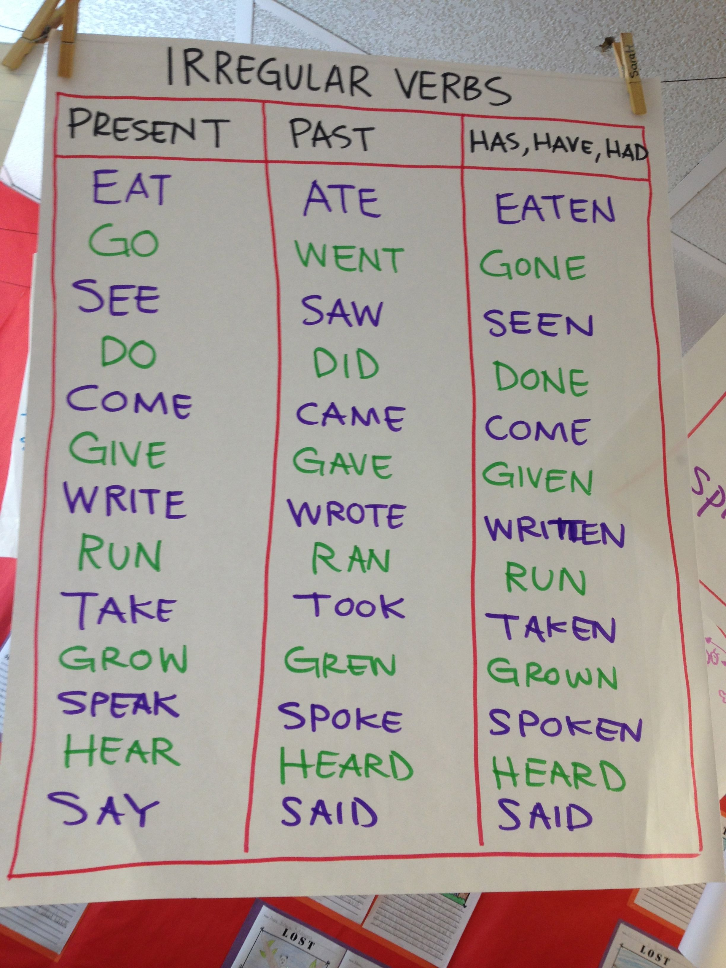 Pin By Karen Topper On Classroom Posters Teaching Verbs Esl Teaching Teaching [ 3264 x 2448 Pixel ]